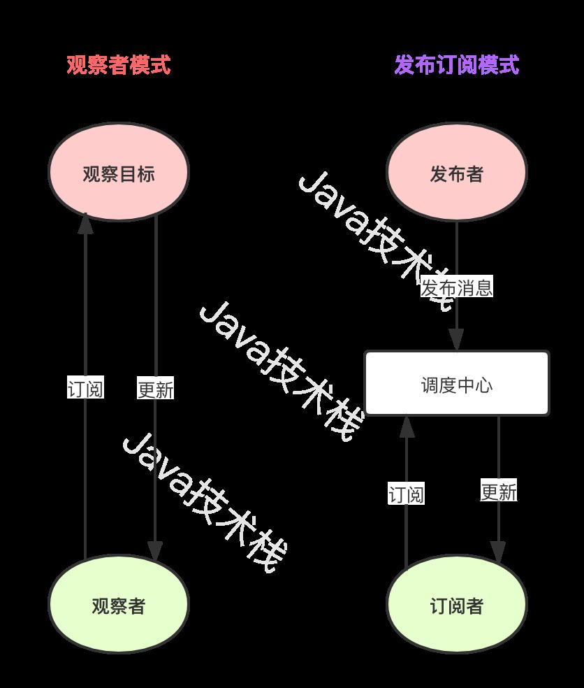 观察者模式和订阅发布模式的区别